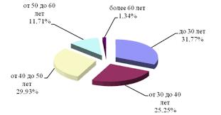 Дипломная работа Проблема текучести кадров и пути ее снижения  Структура кадров цеха 2422 по возрасту в 2008 году