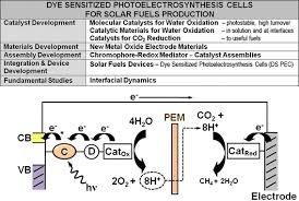 Solar Fuels And Next Generation Photovoltaics The Unc Ch