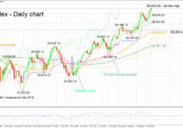 Dow Jones All Time High Chart Technical Analysis Dow Jones 30 Posts Fresh Record High