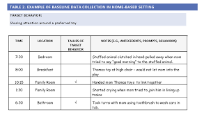 naturalistic intervention example of baseline data collection in a home based setting