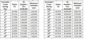 Lic Jeevan Shanti Chart Surrender Value Calculation Of Jeevan Shanti Lic Insurance