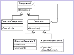 Decorator Design Pattern Example Awesome Understanding And Implementing Decorator Pattern In C CodeProject