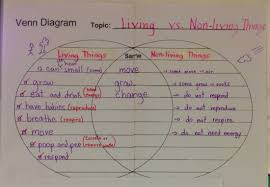 Venn Diagram Living And Nonliving Things Blog Archives Grade 2p 2014 2015