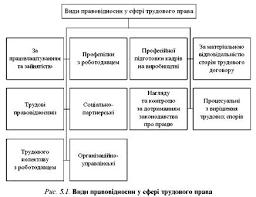 Поняття і види правовідносин у трудовому праві Трудові відносини  Реферати Трудове право України Поняття і види правовідносин у трудовому праві Трудові відносини