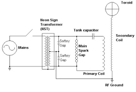 similiar tesla coil schematic wiring diagram keywords tesla coil schematic wiring diagram neon sign transformers tesla