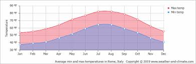 Climate And Average Monthly Weather In Rome Lazio Italy