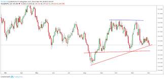 Gbpjpy Slanting Support Can Challenge The Buyers For Fx