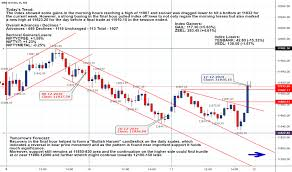 Nifty Share Price History Chart Nifty Index Charts And Quotes Tradingview India