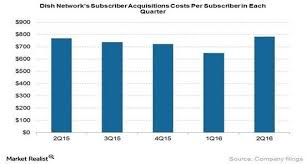 customer acquisition cost why is customer acquisition cost cac like a belly button 25iq