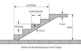 Kommoden 30 cm tief im angebot: Treppe Fur Den Garten Selbst Einschalen Und Betonieren Bauredakteur De