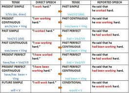 Reported Speech Chart Direct Indirect Tense Change Chart Www Bedowntowndaytona Com