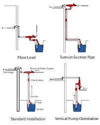 backup sump pump options. Unique Sump Water Commander Backup Sump Pump Configurations On Options