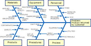 Service Thlinking Ishikawa Cause Effect Fish Bone Diagram