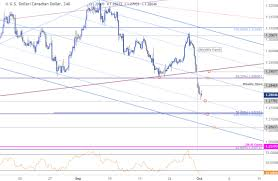 Canadian Dollar Trading Chart Canadian Dollar Price Outlook Trading The Usd Cad Breakdown