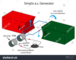 alternating current generator diagram. illustration of simple ac generator alternating current diagram i
