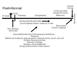 Growing Christian Resources P3 Interpreting Revelation 20 1