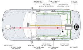 amp wiring schematic amplifier diagram sub and inside auto agnitum me wiring diagram of amplifier to speakers how to install an amplifier in your car auto wiring diagram