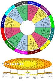 Astro Birth Calculator Online Charts Collection