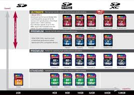 Sd Card Chart Technology Flash Memory Card Flash Memory