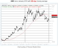 Amd Stock Price Chart Android Mod Tutorial Amd Stock Price Today