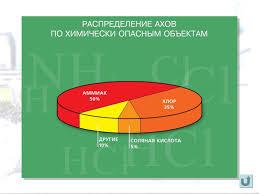 Отчет по производственной практике в министерстве сельского хозяйства Отчет по практике бухгалтера отчёты по практике