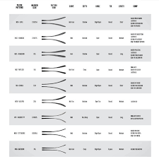 Warrior Hockey Blade Chart Warrior Hockey Dont Know Which Curve To Order Your New