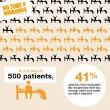 53 Best Chronic Migraine Sufferers Unite Images Chronic Migraines