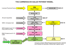 Education Flow Chart Example Florida Adult Education Career Pathways Toolkit Iv Model