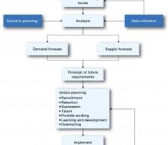Planning To Plan Flow Chart Business Plan Flow Chart Plans Simple Strategic Free