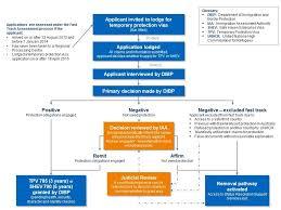 asylum process flow chart migrant immigration process flow chart large