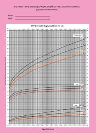 Growth Chart Female 0 36 Months Growth Charts Bmi Calculator