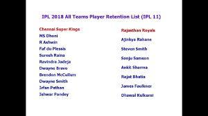 Ipl 2018 All Teams Player Retention List Ipl 11