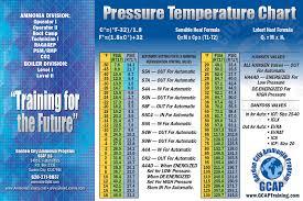 Ammonia Temperature Chart R 717 Pressure Temperature Poster Garden City Ammonia