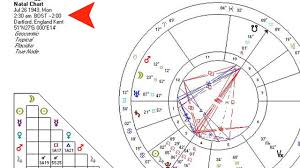 What Is A Natal Chart Astrology Charts