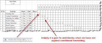 Create Project Time Line Gantt Chart With Ms Excel