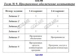 ГДЗ контрольные работы по информатике класс Масленикова Файлы и файловые структуры Тест 11 Пользовательский интерфейс Тест 12 Формирование изображения на экране монитора Тест 13 Компьютерная графика