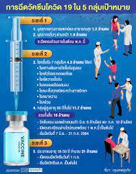 ผู้สูงอายุ - โรคเรื้อรัง 7 กลุ่ม เตรียมลงทะเบียนฉีด 'วัคซีนโควิด' 1 พ.ค. นี้