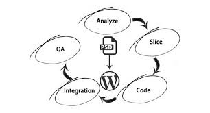 A%2BDummies%2BGuide%2BFor%2BPSD%2BTo%2BWordPress%2BConversion create wordpress template from html,wordpress free download card on wordpresss new templates