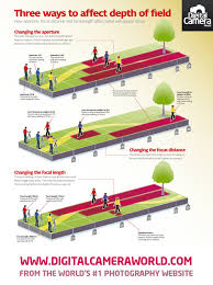 Photography Depth Of Field Chart 3 Ways To Affect Depth Of Field Free Cheat Sheet