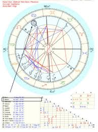 Moon Birth Chart Your Moon Sign In Your Chart Your Emotional Landscape