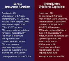 Socialism Vs Capitalism Chart Democratic Socialism Vs Unfettered Capitalism