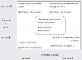 Реферат Классификации конфликтов в организации com  Классификации конфликтов в организации