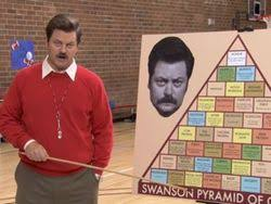 Ron Swanson Chart Of Manliness Go Big Or Go Home Wikipedia