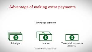 Mortgage Extra Payment Mortgage Managing Your Home Finances Wells Fargo