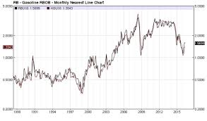 Rbob Gasoline Chart Rbob Ulsd Spread Looks Like It Could Tank Inter Market