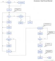 Construction Rfi Process Flow Chart Construction Change Order Process Po Flow Www Imghulk Com