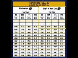 Victory Decimator Arrow Chart Centerpoint Sniper 370