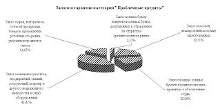 УПРАВЛЕНИЕ КРЕДИТНЫМИ РИСКАМИ В БАНКОВСКОЙ СИСТЕМЕ РОССИЙСКОЙ   Москомприватбанк