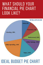 Budgeting Pie Chart What Should Your Financial Pie Chart Look Like Frugal Living