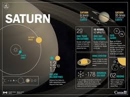 Distance To Saturn In Light Minutes
